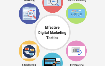 Digital Marketing Consultation